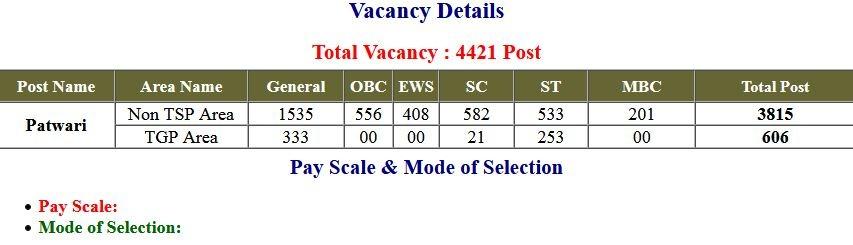 RSMSSB – Rajasthan Patwari Exam Date/ / Re-Open Application Form 2021
