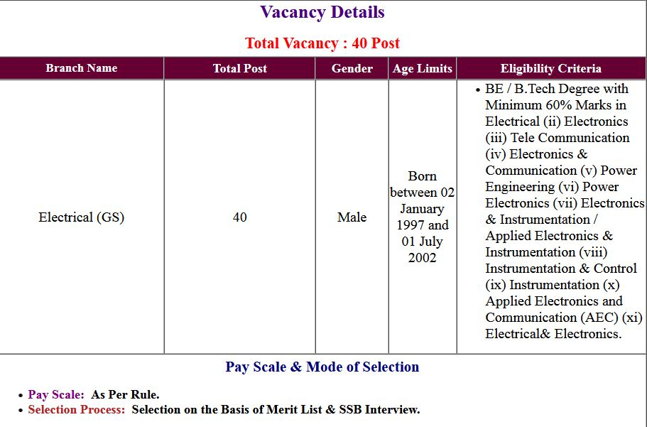SSC- Indian Navy Electrical January Application Form 2022