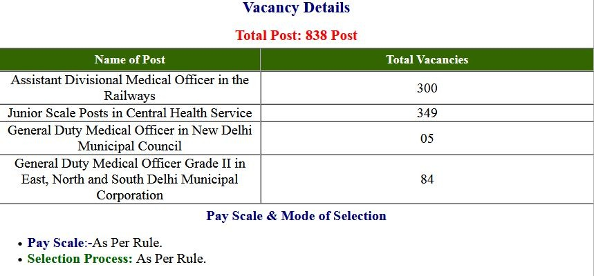 UPSC- (CMS) Combined Medical Service Application Form 2021