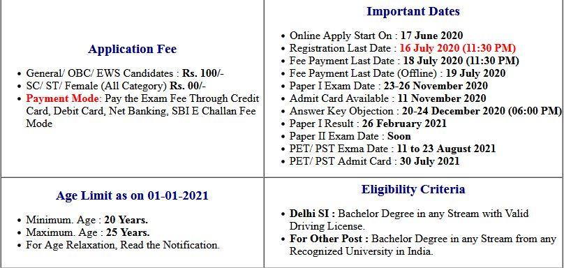 SSC CPO SI- Sub Inspector 2020 PET/ PST Admit Card 2021