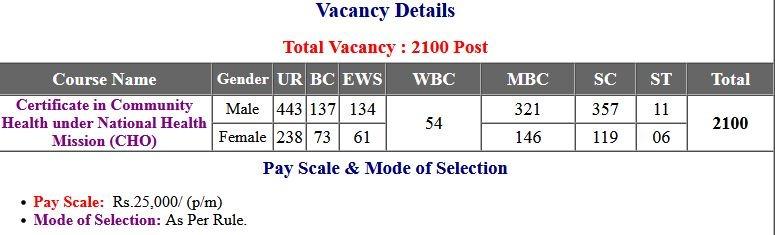 SHSB Bihar NHM CHO Admit Card 2021