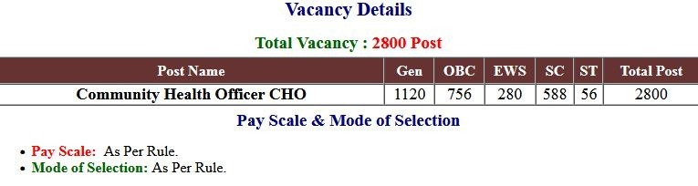 UP NHM  CHO Vacancies Exam Admit Card 2021