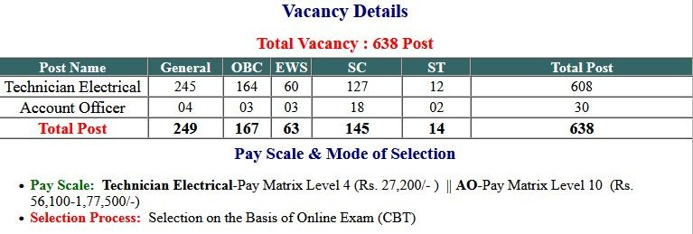 UPPCL Technician Electrical Exam Result 2021
