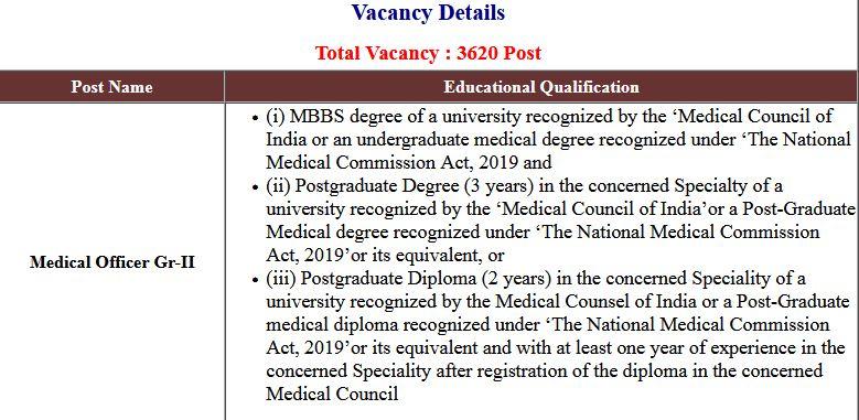 UPPSC Medical Officer Gr-II Exam Result 2021