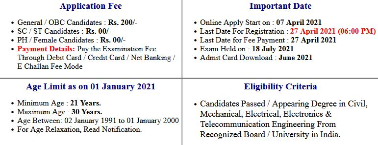 UPSC Engineering Services Pre Exam Result 2021