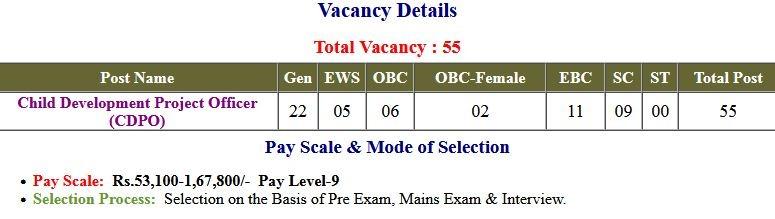 BPSC Bihar CDPO Examination 2021 ( Exam Postponed  )