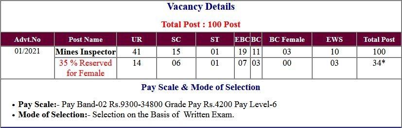 BSSC Bihar Mines Inspector Vacancies Online Form 2021