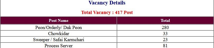 Delhi District Court Group C Various Post Exam Result 2021