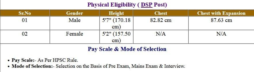 HPSC Haryana Civil Services Pre Exam Result 2021