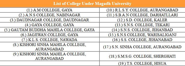 Magadh University UG Admission 2nd Merit List 2021-22