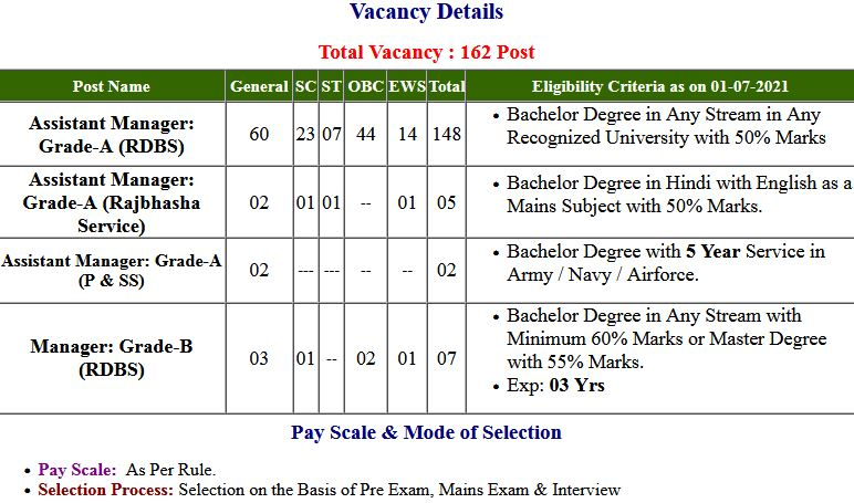 NABARD Assistant Manager Exam Admit Card 2021