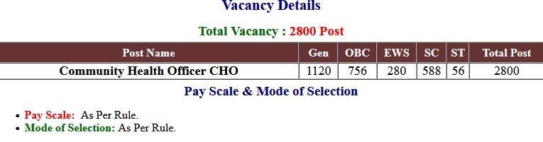 Answer Key UP NHM  CHO Vacancies 2021