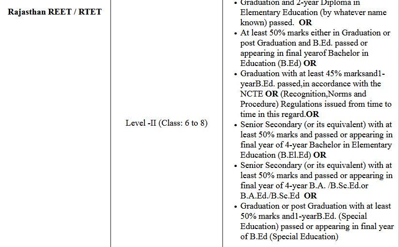 Rajasthan REET/ RTET Exam Admit Card 2021