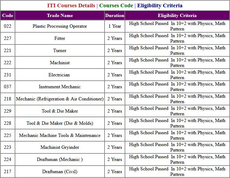 UP ITI Round 3RD Allotment Exam Result 2021
