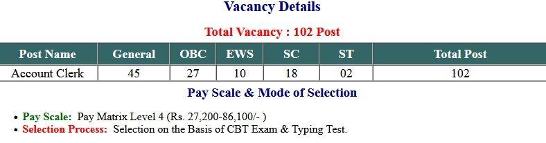 UPPCL Account Clerk Exam Admit Card 2021