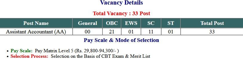 Answer Key UPPCL Assistant Accountant  2021