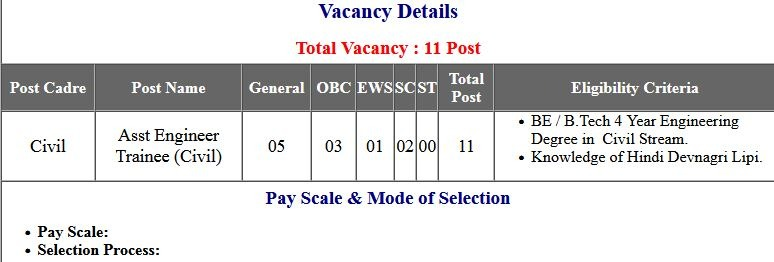 UPPCL AE Assistant Engineer Exam Admit Card 2021