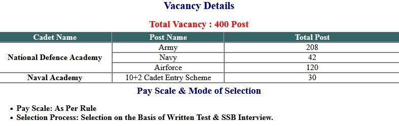 UPSC NDA/ NA I and II Re-Open Application Form 2021