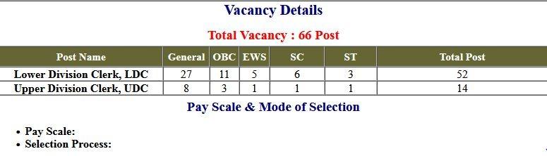 CCRAS UDC Upper Division Clerk LDC Lower Division Clerk Exam Result 2021