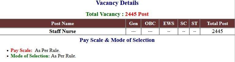 UP NHM Staff Nurse Vacancies Application Form 2021